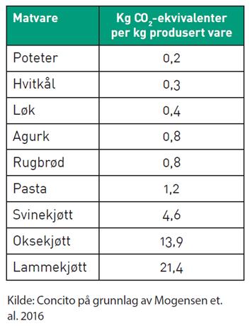 Klimapotet1 tabell CO2ekvivalenter Concito